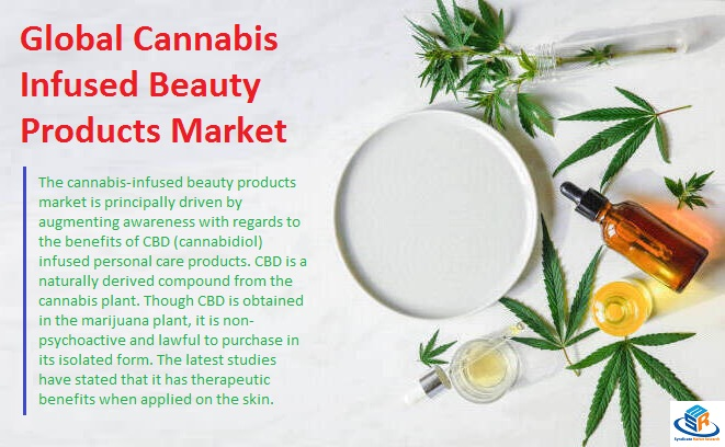 Global Cannabis Infused Beauty Products Market